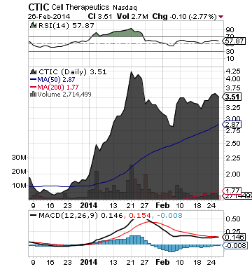 http://static.cdn-seekingalpha.com/uploads/2014/2/27/saupload_ctic_chart31.png