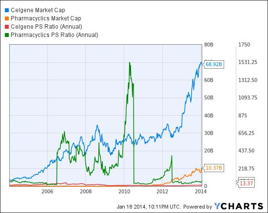 CELG Market Cap Chart