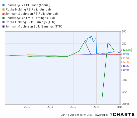 PCYC PE Ratio (Annual) Chart