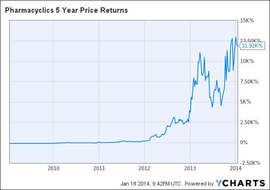 PCYC 5 Year Price Returns Chart