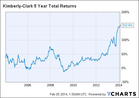 KMB 5 Year Total Returns Chart