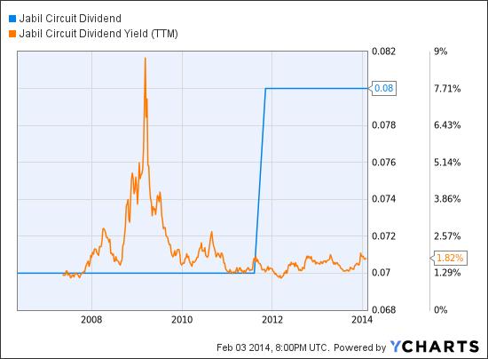 JBL Dividend Chart
