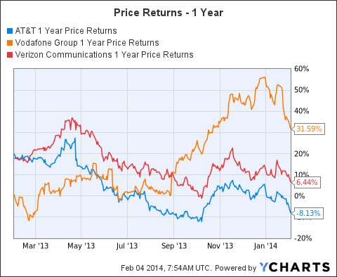 T 1 Year Price Returns Chart