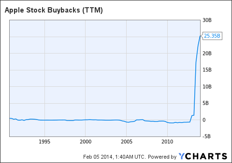 AAPL Stock Buybacks (<a href=