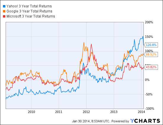 YHOO 3 Year Total Returns Chart