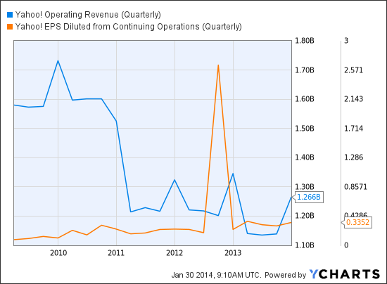 YHOO Operating Revenue (Quarterly) Chart