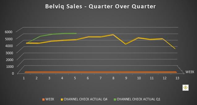 Belviq Quarter Over Quarter - Chart Source Spencer Osborne