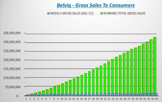 Belviq Cumulative Sales - Chart Source Spencer Osborne