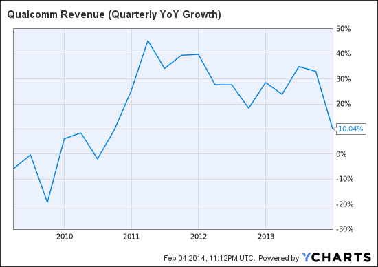 QCOM Revenue (Quarterly YoY Growth) Chart