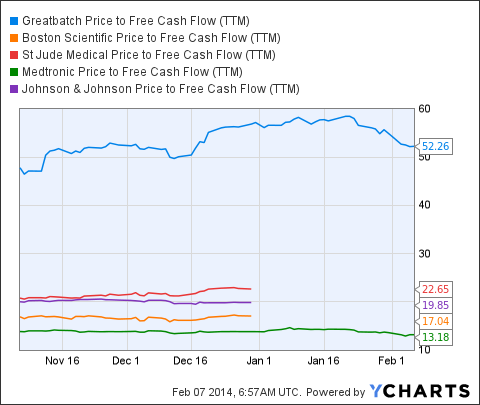 GB Price to Free Cash Flow (<a href='http://seekingalpha.com/symbol/ttm' title='Tata Motors Limited'>TTM</a>) Chart