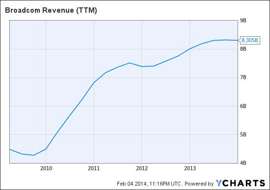 BRCM Revenue (NYSE:<a href='http://seekingalpha.com/symbol/TTM' title='Tata Motors Limited'>TTM</a>) Chart