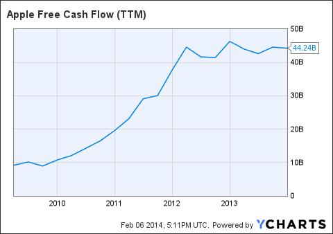 AAPL Free Cash Flow (<a href=