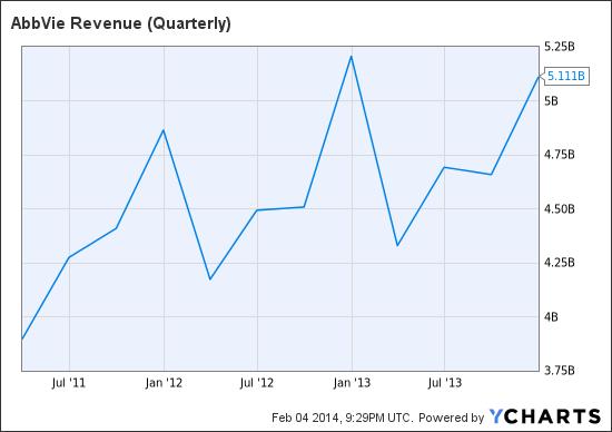 ABBV Revenue (Quarterly) Chart