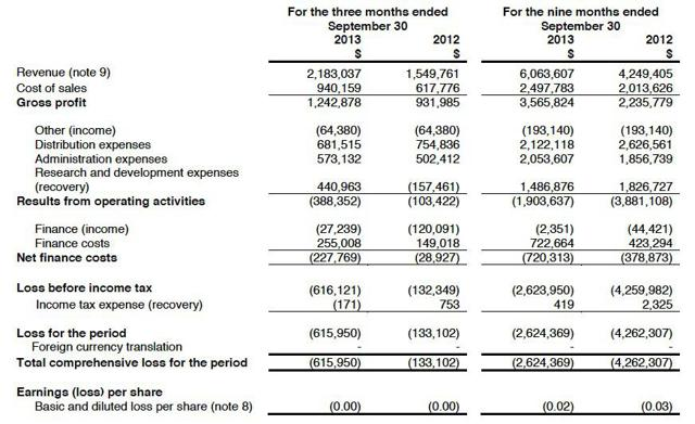 Statement of Income and Loss