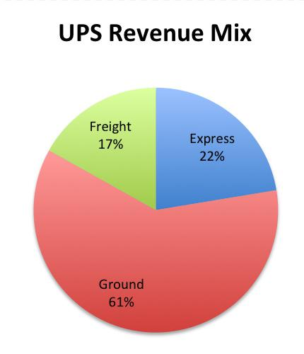 fedex marketing mix Problem and invested in a unique marketing mix strategy in the industry fedex purchased its own fleet of planes to meet the scheduled delivery times the marketing mix strategy affected the retention rate prevailing to a global audience to try fedex services another move specifically aimed at.