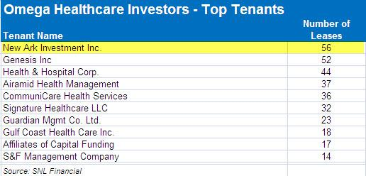 A Premium Healthcare Reit That Delivers Something Special