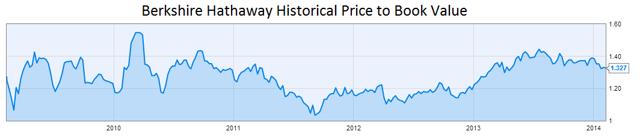 Berkshire Hathaway P/BV