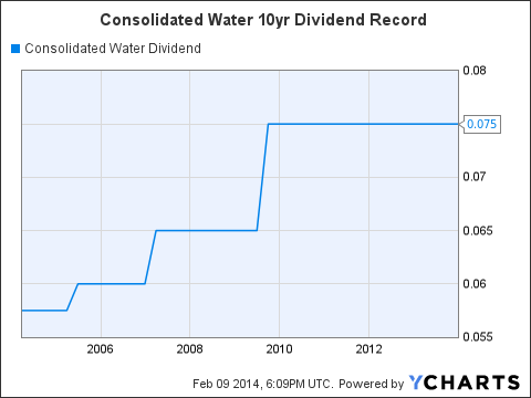 CWCO Dividend Chart