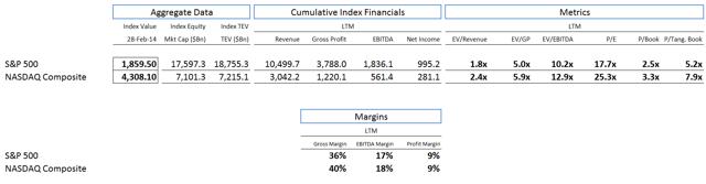 NASDAQ Versus S&P 500