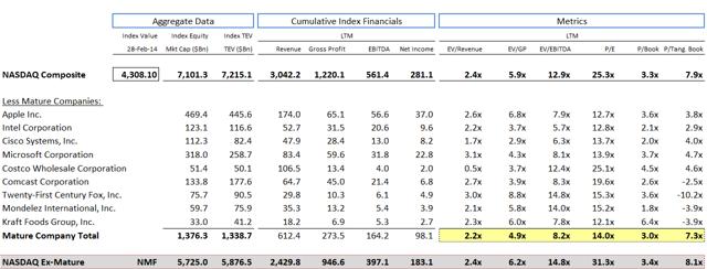 NASDAQ Ex-Mature Cohort