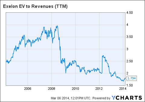 EXC EV to Revenues (<a href=