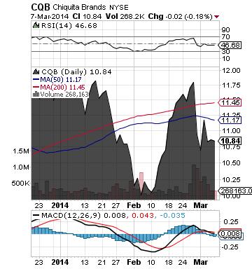 http://static.cdn-seekingalpha.com/uploads/2014/3/10/saupload_cqb_chart1.png