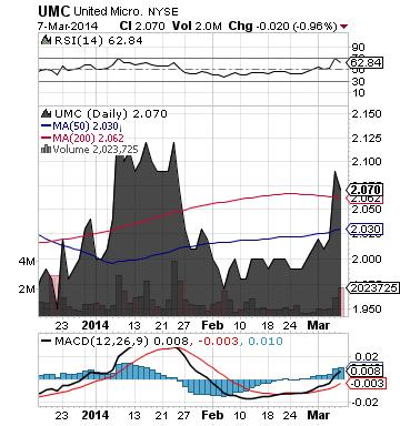 http://static.cdn-seekingalpha.com/uploads/2014/3/10/saupload_umc_chart.png