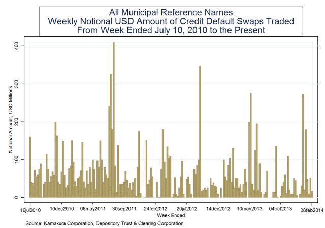 Weekly notional principal traded in credit default swap market last week on all muni reference names: $0.00