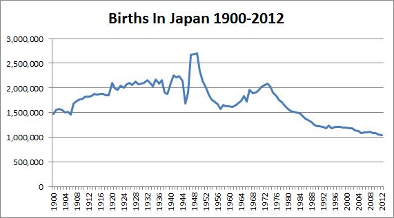 decline in birth rate Übersetzung für decline in the birth rate im englisch-deutsch-wörterbuch dictcc.