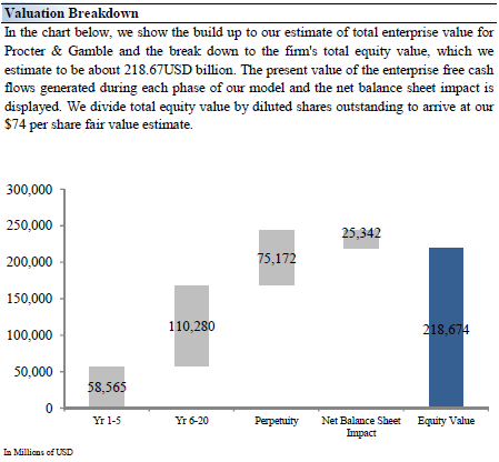 Proctor & Gamble: Capital Budgeting and Bond Refunding
