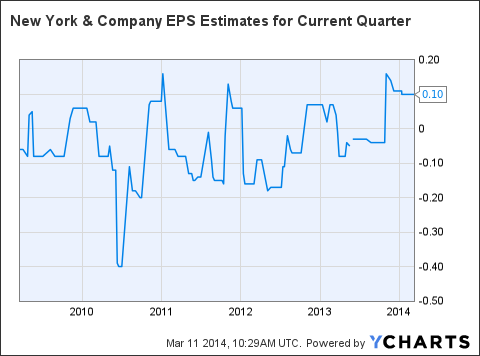 NWY EPS Estimates for Current Quarter Chart