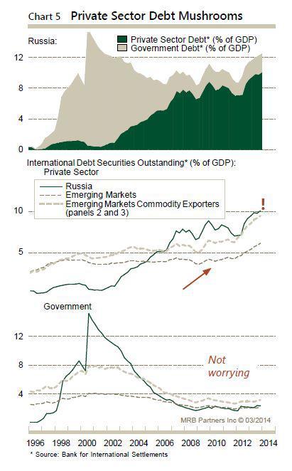 Russian External Bonds