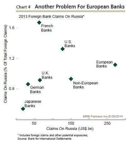 Foreign bank exposure to Russia