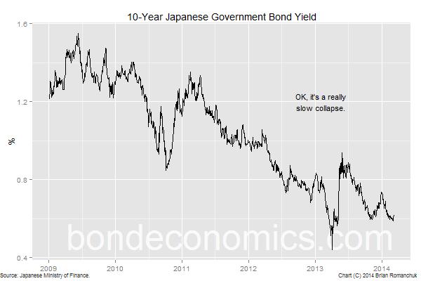 Chart: 10-year JGB yield.