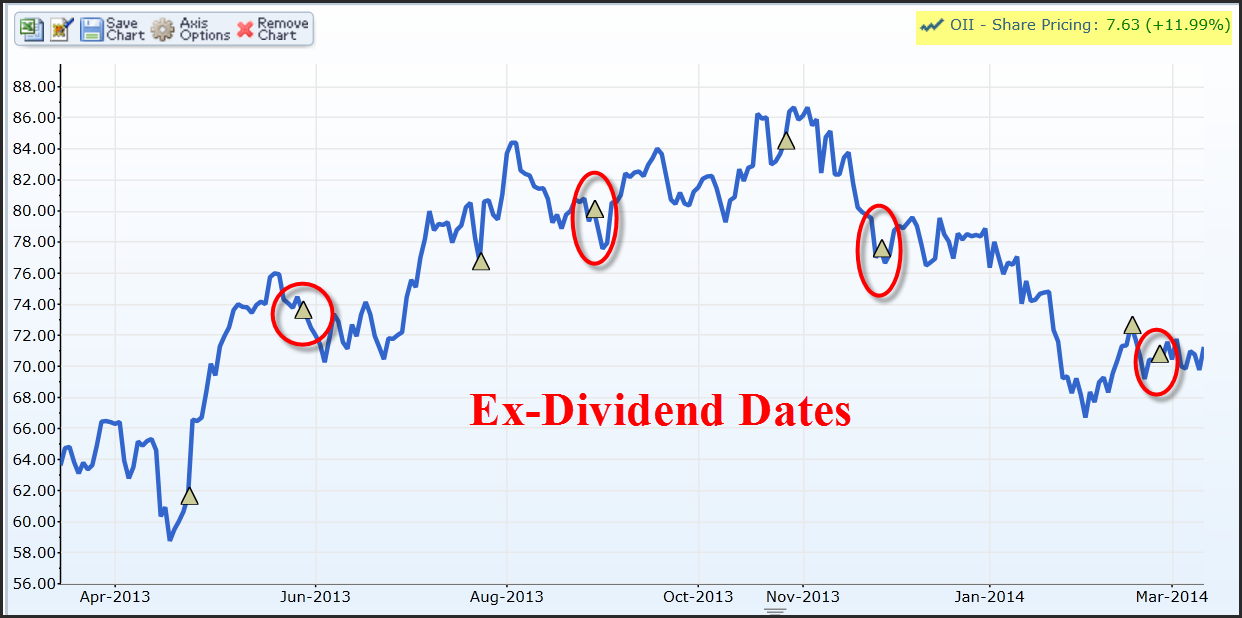What is ex dividend date