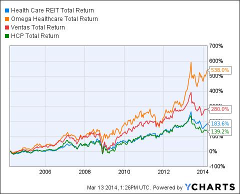 HCN Total Return Price Chart