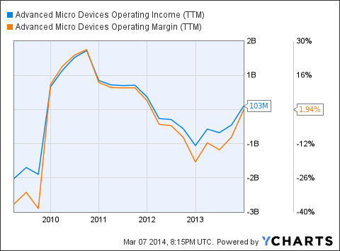AMD Operating Income Chart