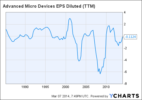 AMD EPS Diluted Chart