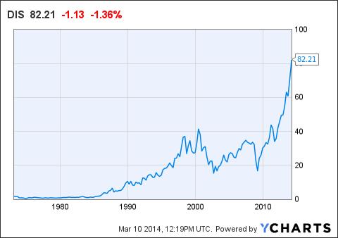 New York Stock Exchange  AZ Company Listing