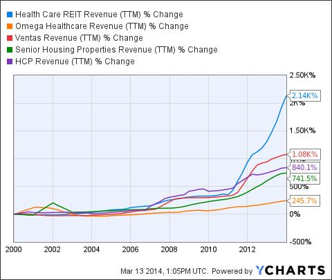 HCN Revenue (<a href=