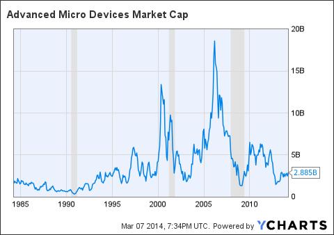 AMD Market Cap Chart