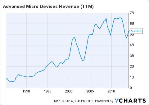 AMD Revenue (<a href=