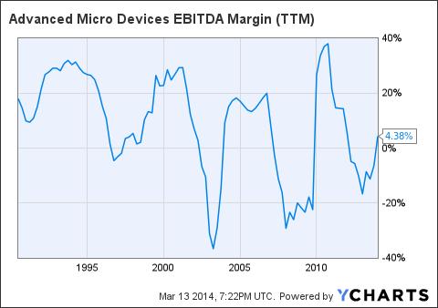 AMD EBITDA Margin Chart