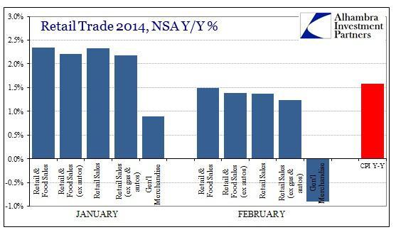 ABOOK Mar 2014 Retail Food Sales Inflation2