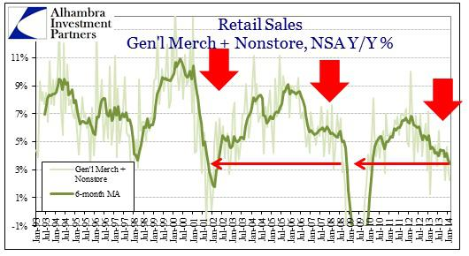 ABOOK Mar 2014 Retail Food Sales Nonstore Genl Merch