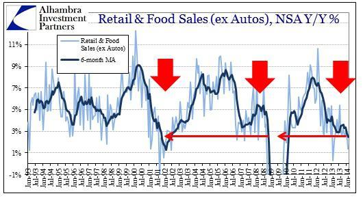 ABOOK Mar 2014 Retail Food Sales ex Autos