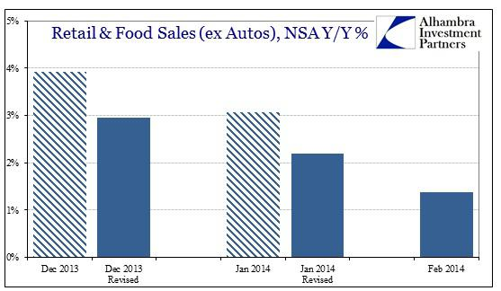 ABOOK Mar 2014 Retail Sales Revisions