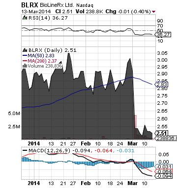 http://static.cdn-seekingalpha.com/uploads/2014/3/14/saupload_blrx_chart3.png