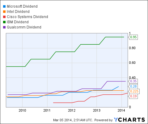 Bank Of America: Dividend Growth And Share Buybacks Make This Stock A Buy