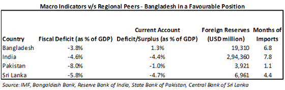 Macro-Indiators-v s-Peers-Banglades-In-a-Favourable-Position